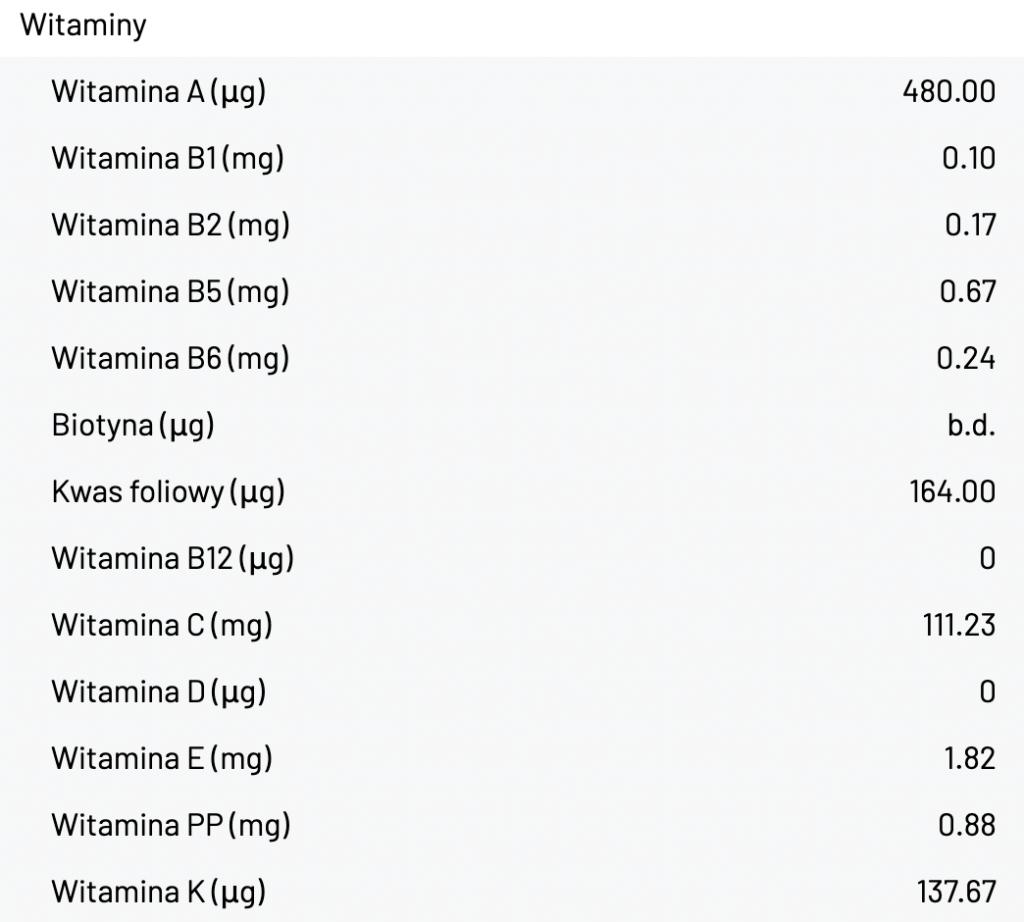 ketomaniak.pl, dieta ketogeniczna, keto zupa, krem brokułowy, ketoza